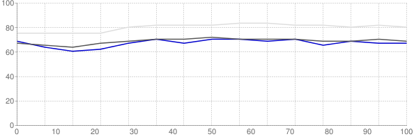 Percent of median household income going towards median monthly gross rent in Provo Utah